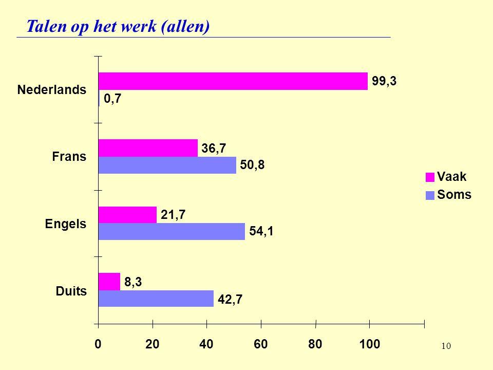 Talen op het werk (allen)