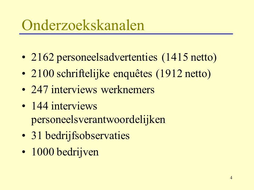 Onderzoekskanalen 2162 personeelsadvertenties (1415 netto)