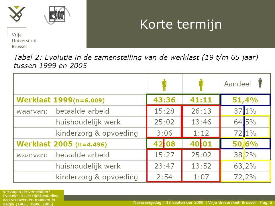 Korte termijn Tabel 2: Evolutie in de samenstelling van de werklast (19 t/m 65 jaar) tussen 1999 en 2005.