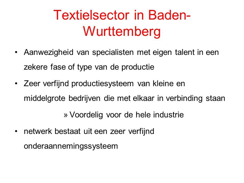 Textielsector in Baden-Wurttemberg