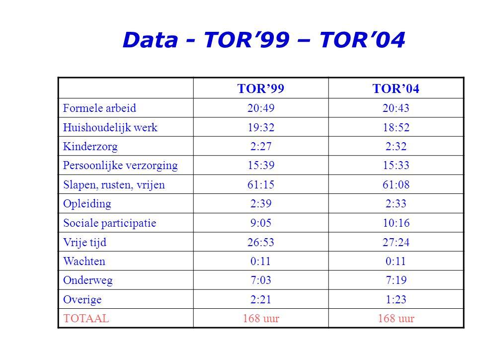 Data - TOR'99 – TOR'04 TOR'99 TOR'04 Formele arbeid 20:49 20:43