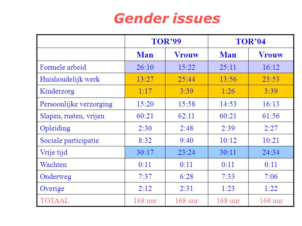 Gender issues TOR'99 TOR'04 Man Vrouw Formele arbeid 26:10 15:22 25:11