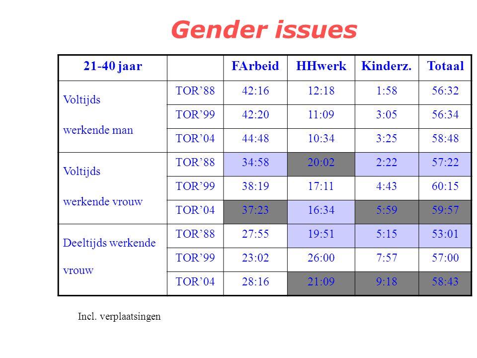 Gender issues 21-40 jaar FArbeid HHwerk Kinderz. Totaal Voltijds