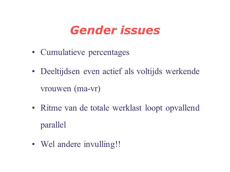 Gender issues Cumulatieve percentages