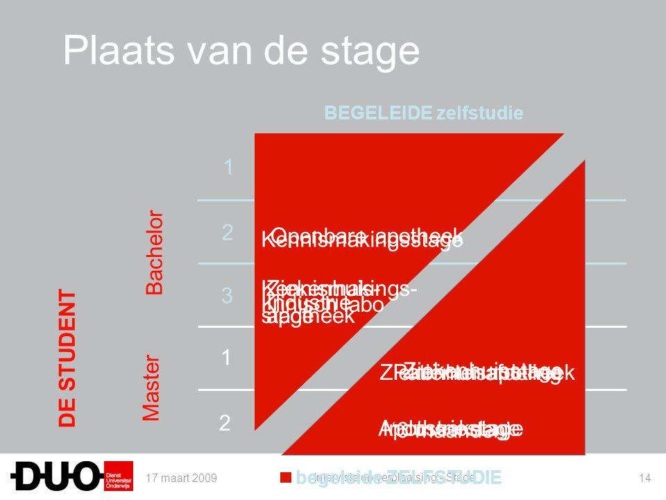 Plaats van de stage 1 2 3 Bachelor Openbare apotheek