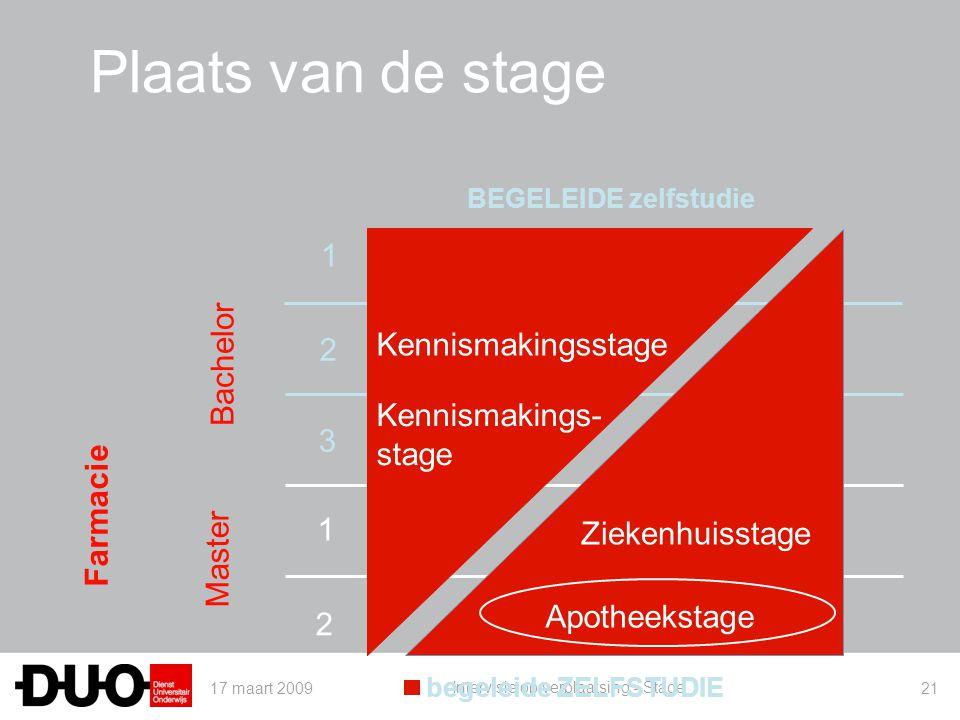 Plaats van de stage 1 Bachelor Kennismakingsstage 2