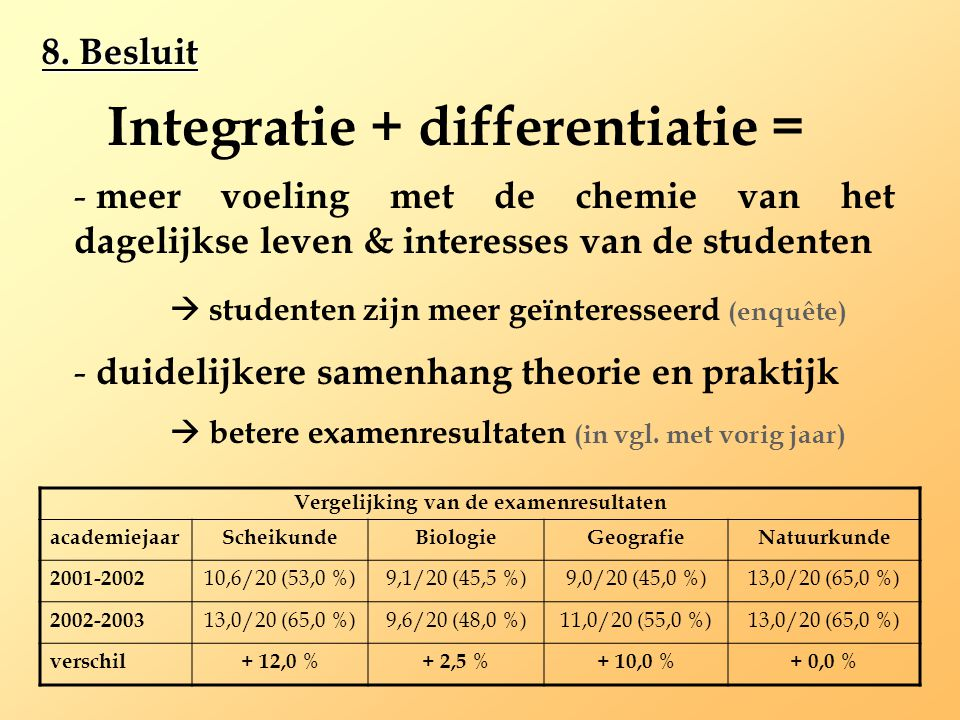 Vergelijking van de examenresultaten