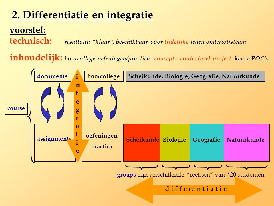 2. Differentiatie en integratie