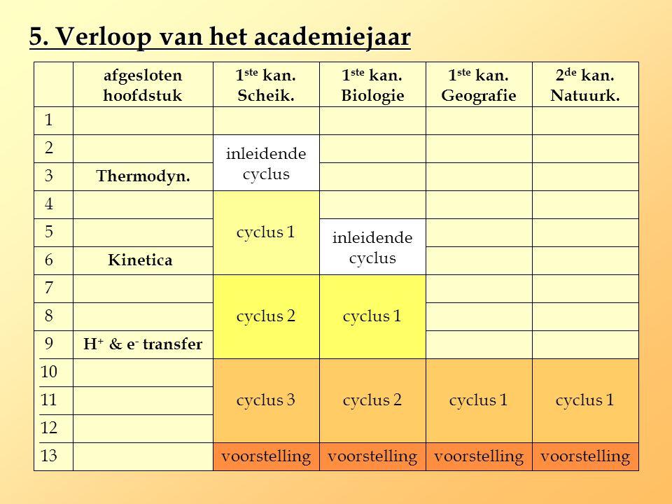 5. Verloop van het academiejaar