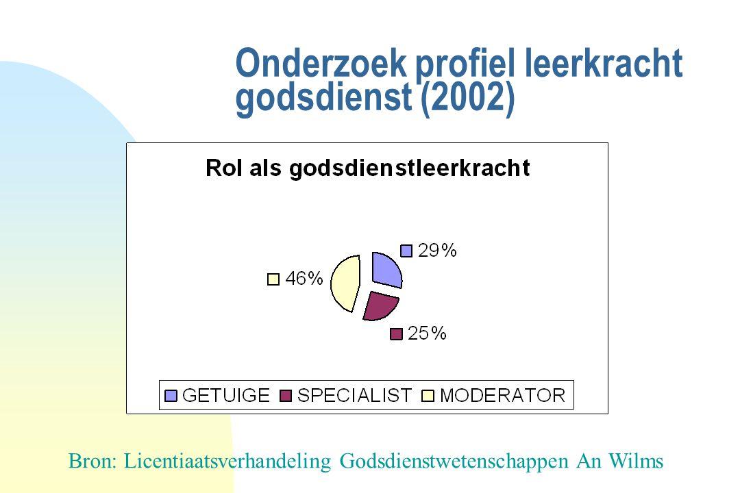 Onderzoek profiel leerkracht godsdienst (2002)