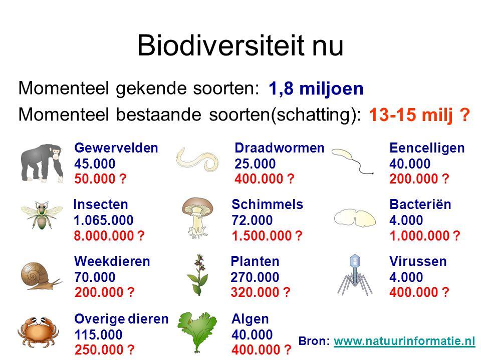 Biodiversiteit nu Momenteel gekende soorten: 1,8 miljoen