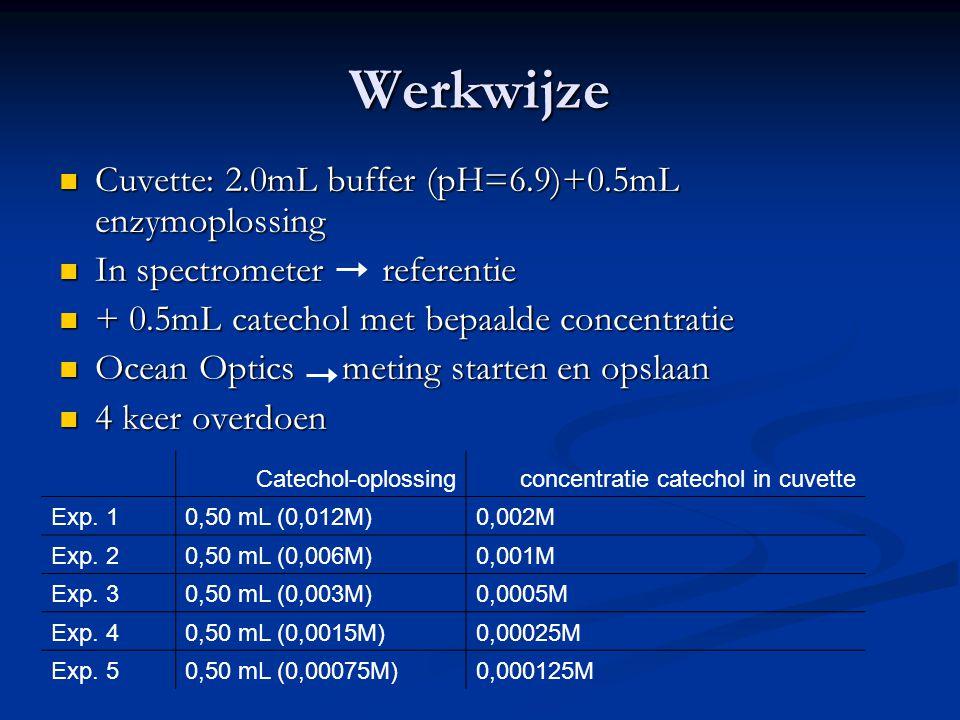 Werkwijze Cuvette: 2.0mL buffer (pH=6.9)+0.5mL enzymoplossing
