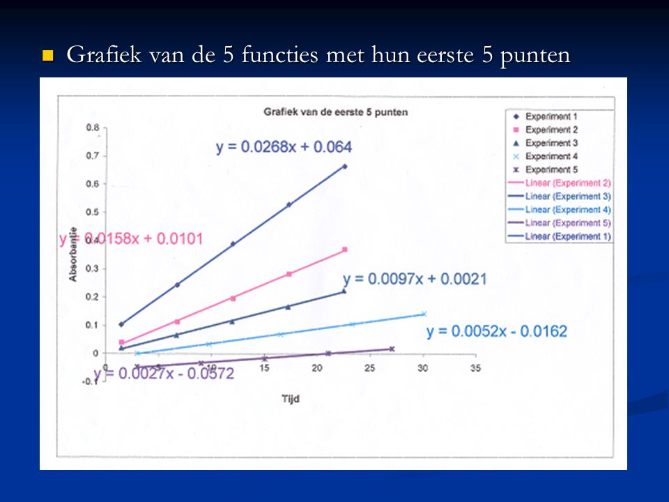 Grafiek van de 5 functies met hun eerste 5 punten