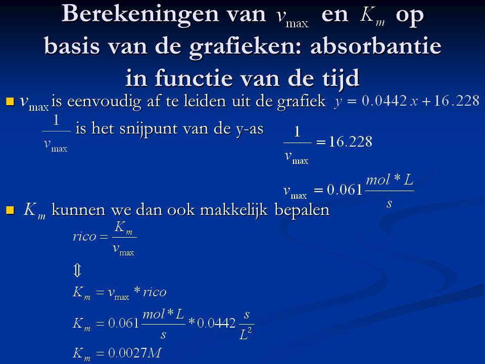 Berekeningen van en op basis van de grafieken: absorbantie in functie van de tijd