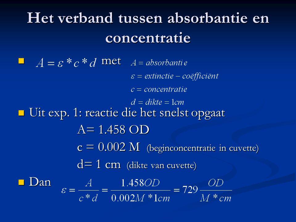 Het verband tussen absorbantie en concentratie
