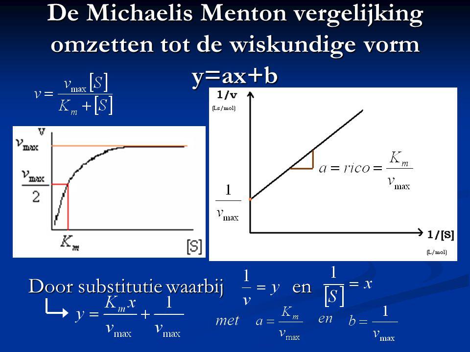 De Michaelis Menton vergelijking omzetten tot de wiskundige vorm y=ax+b