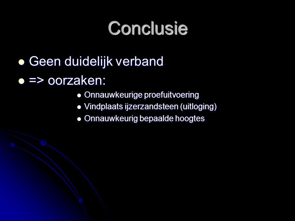 Conclusie Geen duidelijk verband => oorzaken: