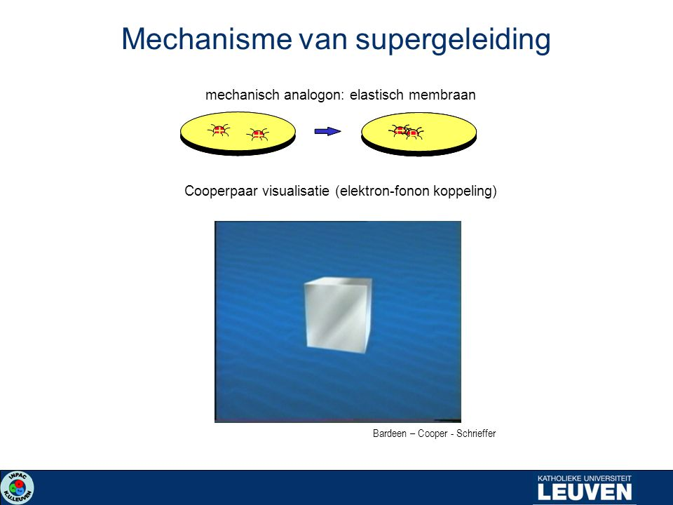 Mechanisme van supergeleiding