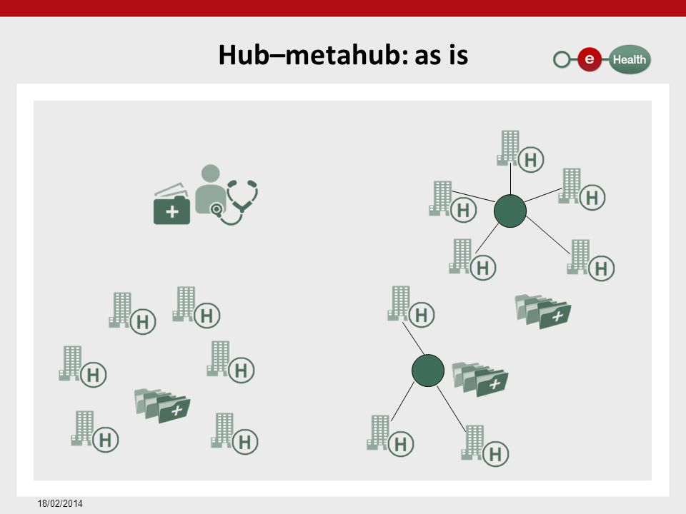 Hub–metahub: as is 18/02/2014