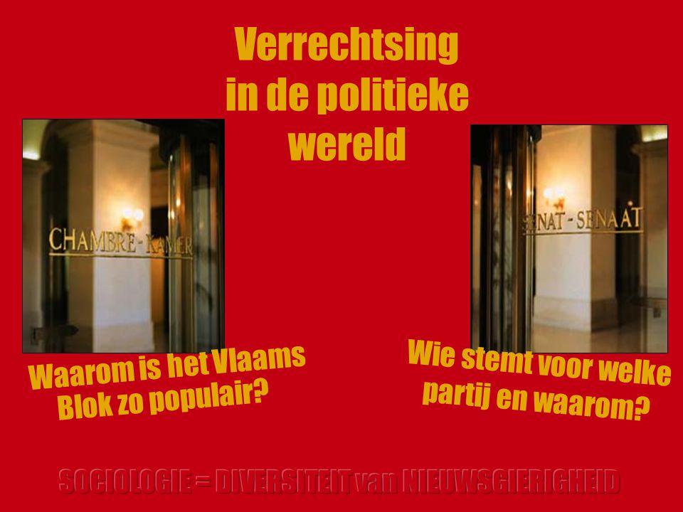 Verrechtsing in de politieke wereld