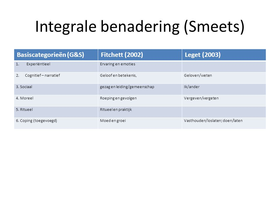 Integrale benadering (Smeets)