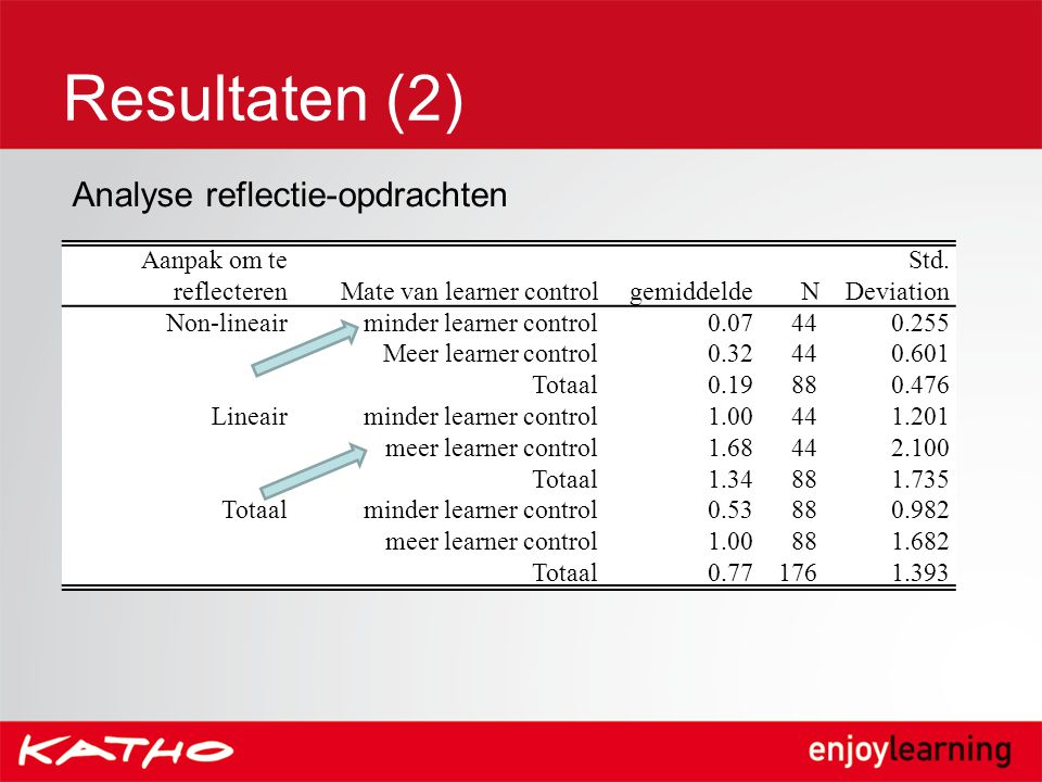 Resultaten (2) Analyse reflectie-opdrachten Aanpak om te reflecteren
