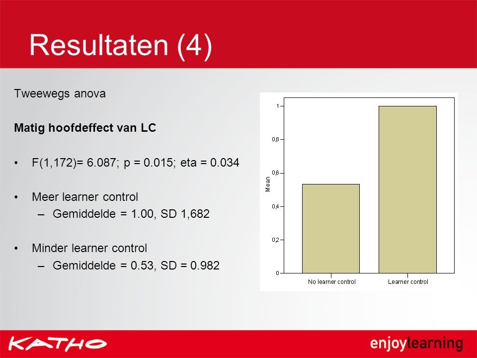 Resultaten (4) Tweewegs anova Matig hoofdeffect van LC