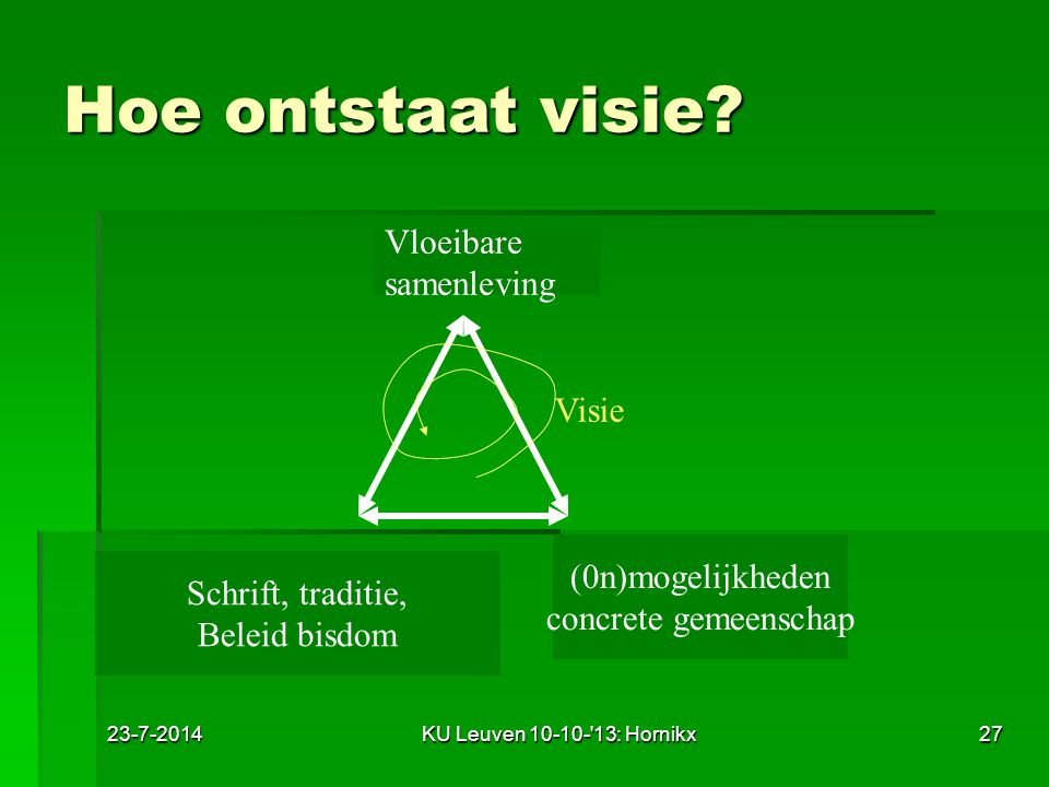 Hoe ontstaat visie Vloeibare samenleving Visie (0n)mogelijkheden
