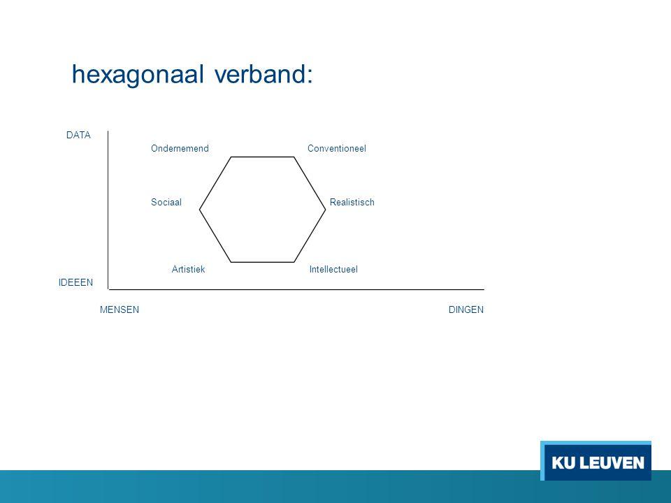hexagonaal verband: DATA Ondernemend Conventioneel Sociaal Realistisch