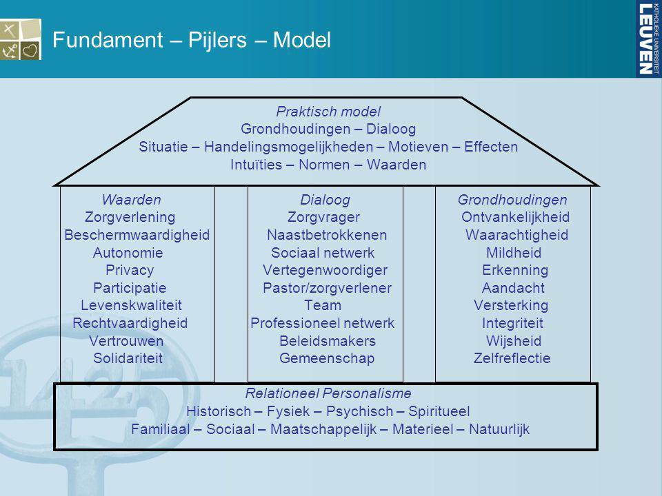 Fundament – Pijlers – Model