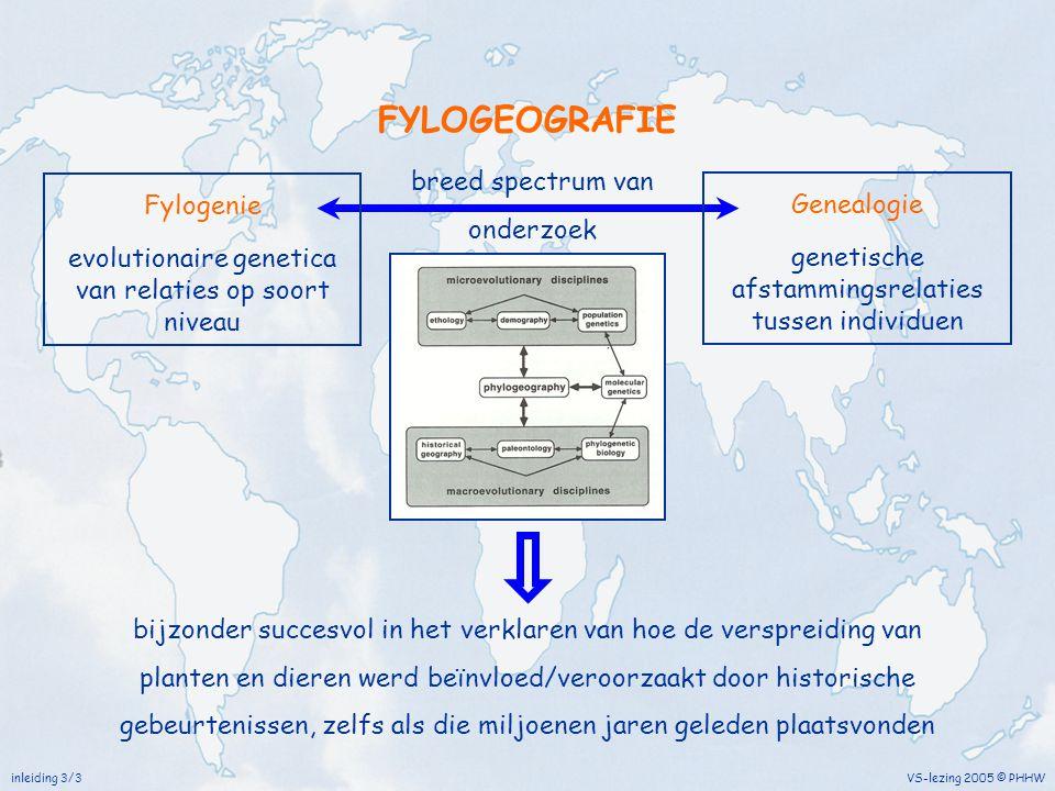 FYLOGEOGRAFIE breed spectrum van onderzoek Fylogenie Genealogie