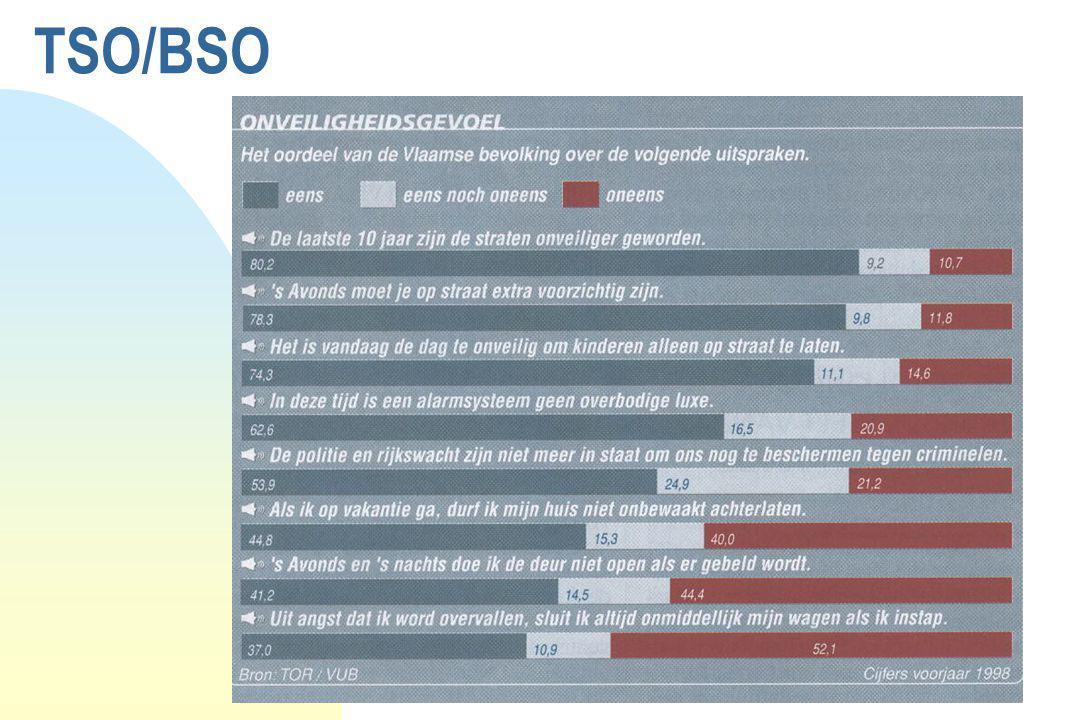 TSO/BSO