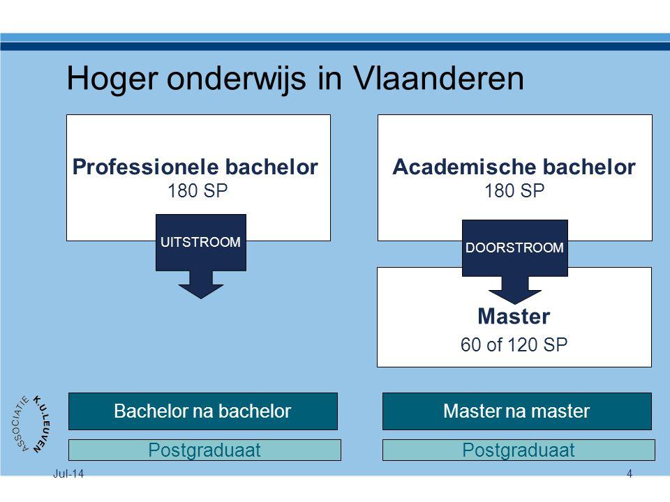 Hoger onderwijs in Vlaanderen