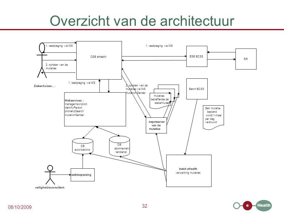 Overzicht van de architectuur