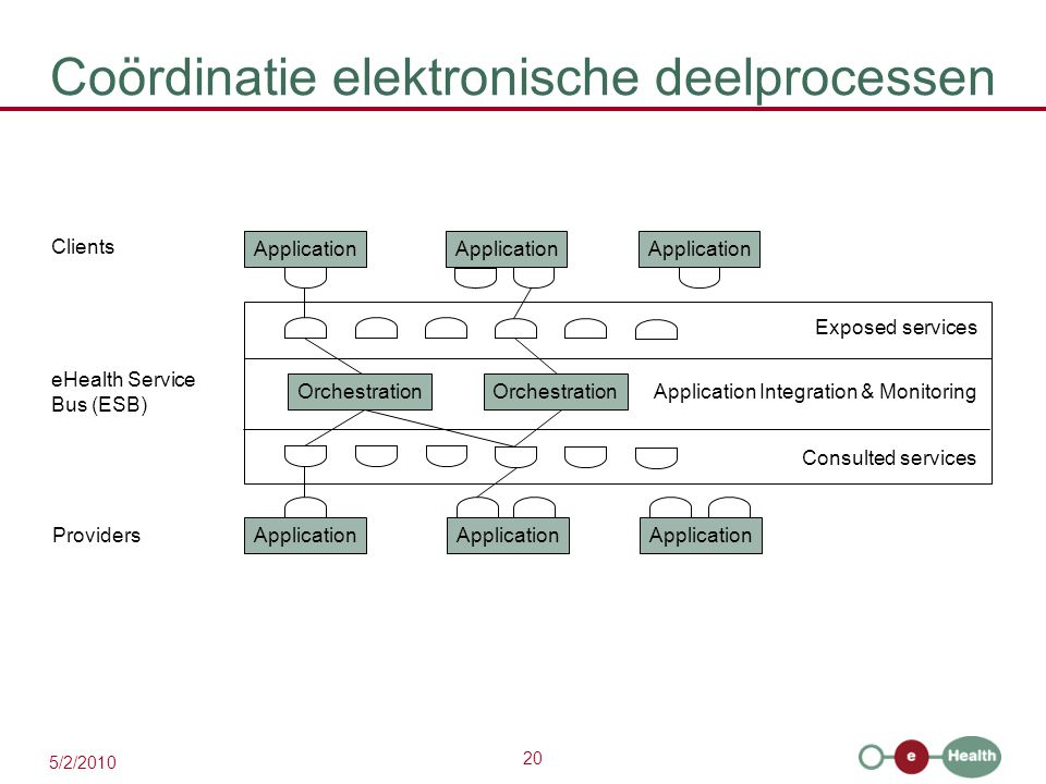 Coördinatie elektronische deelprocessen