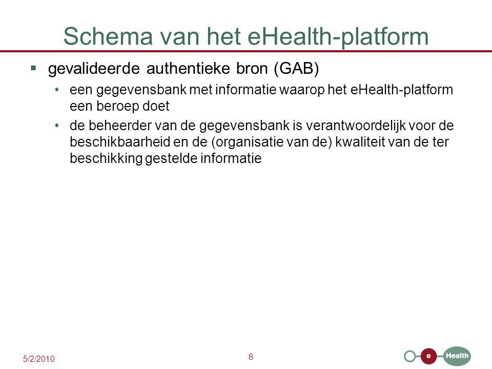 Schema van het eHealth-platform