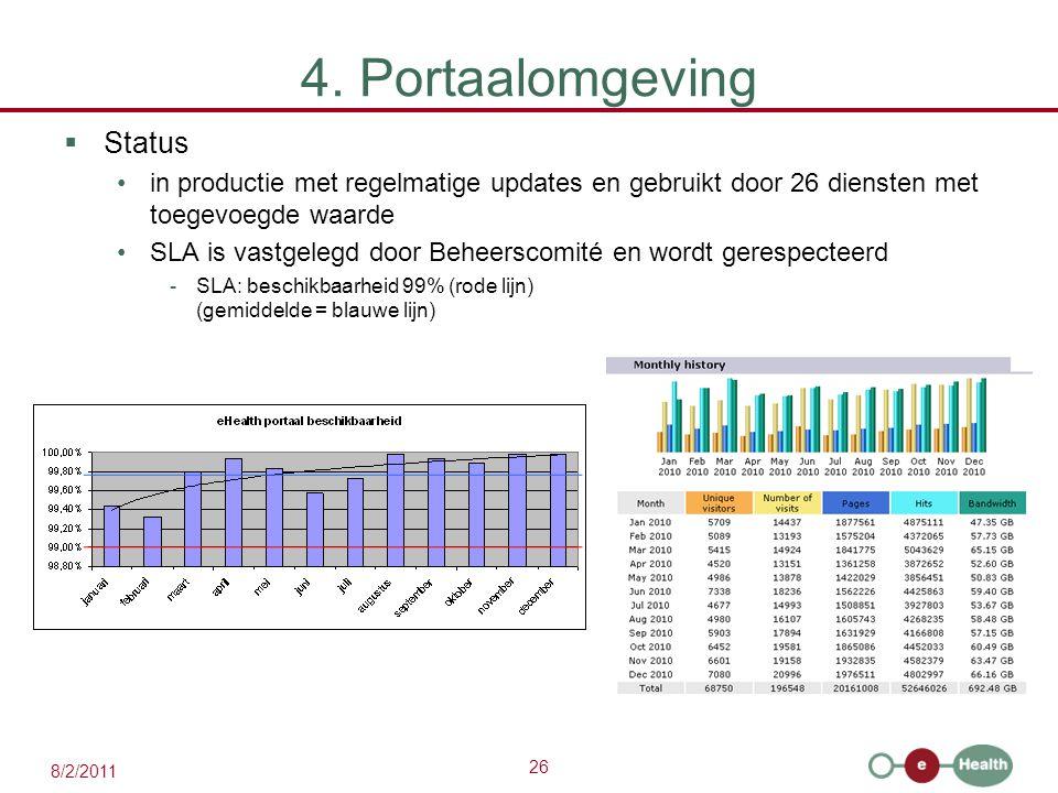 4. Portaalomgeving Status