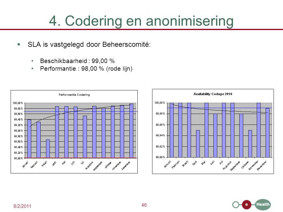 4. Codering en anonimisering