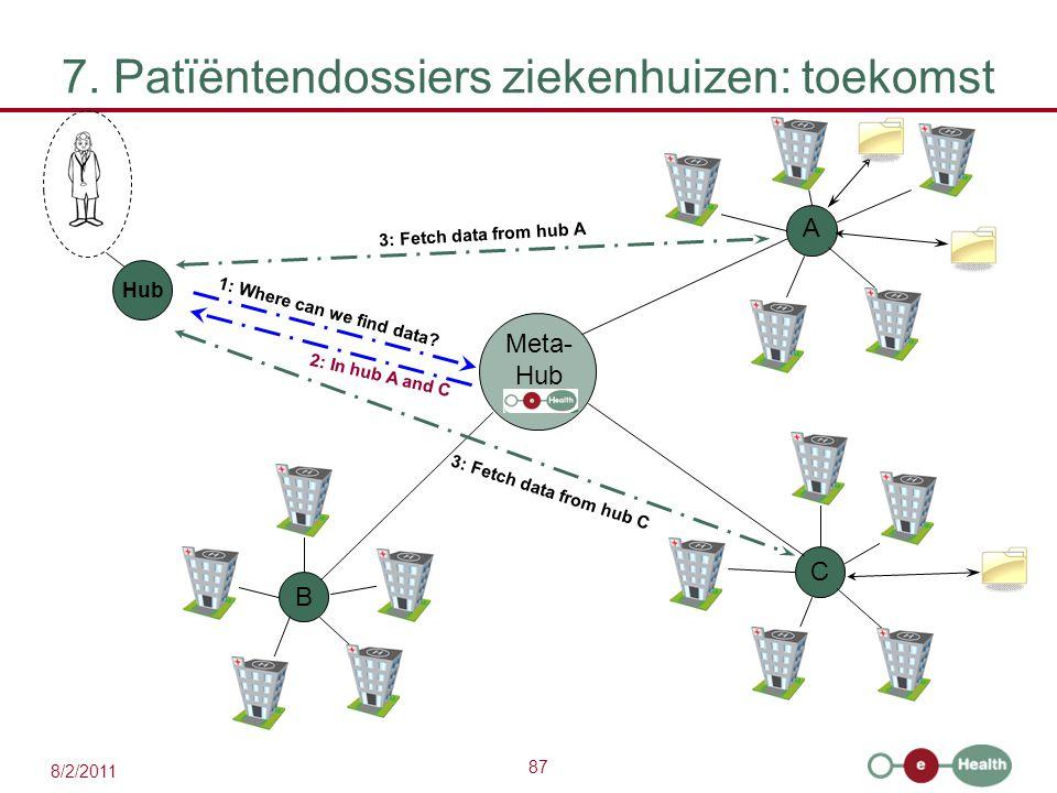 7. Patïëntendossiers ziekenhuizen: toekomst