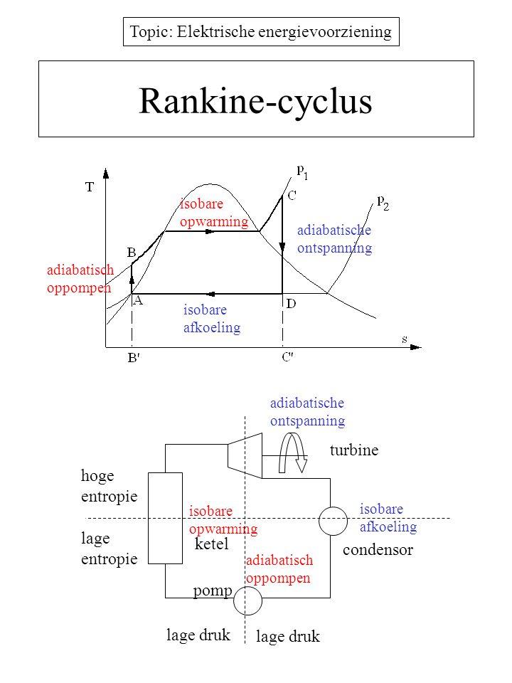 Rankine-cyclus turbine hoge entropie lage ketel entropie condensor