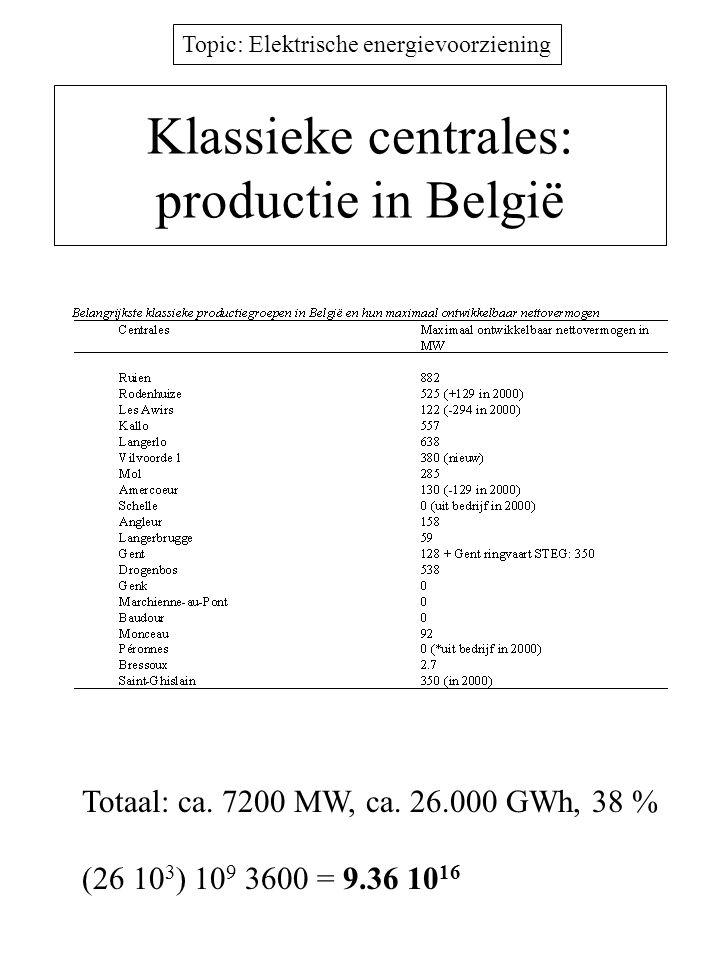 Klassieke centrales: productie in België