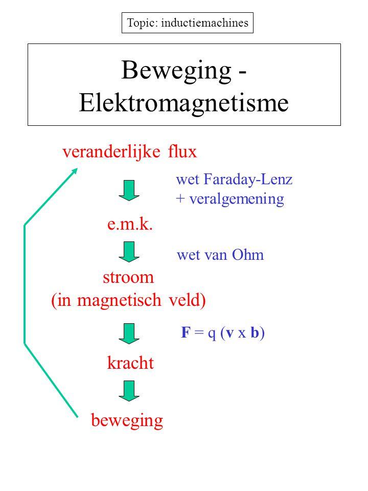 Beweging - Elektromagnetisme