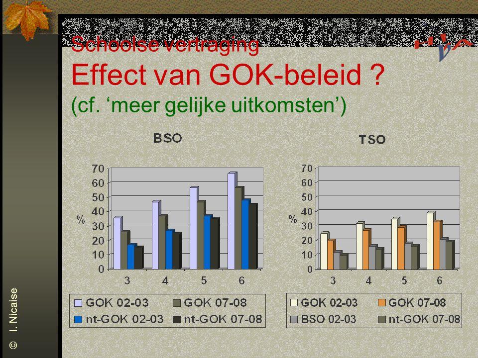 Schoolse vertraging Effect van GOK-beleid. (cf