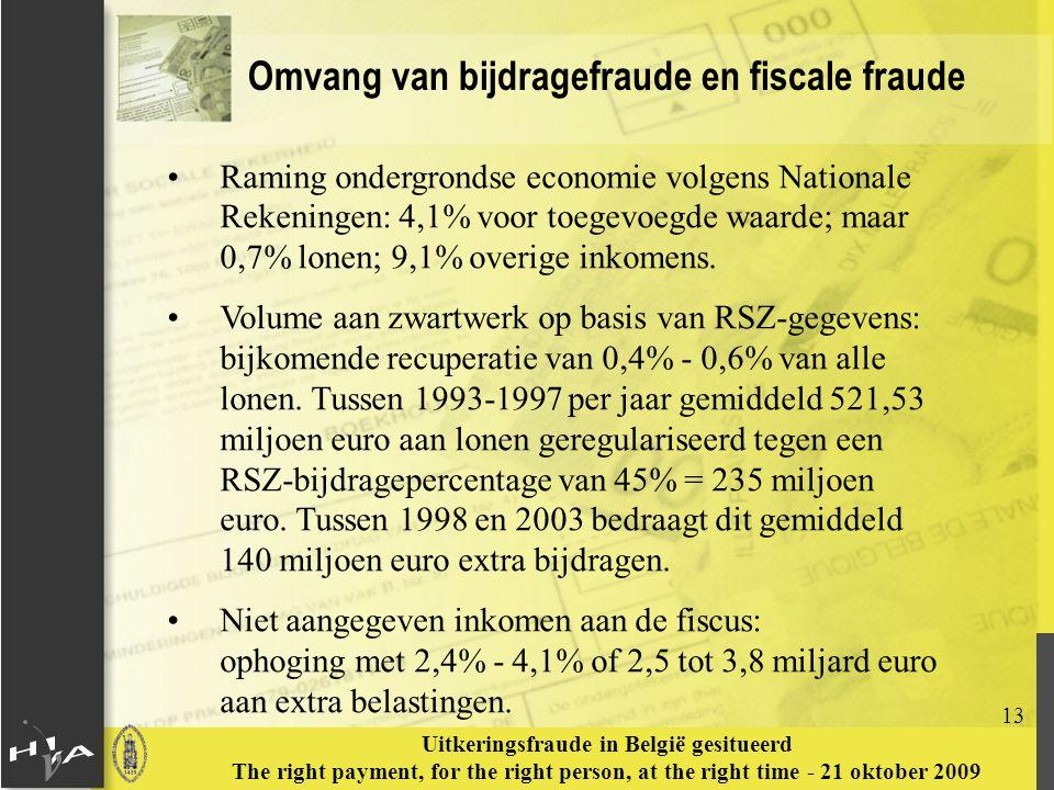 Omvang van bijdragefraude en fiscale fraude