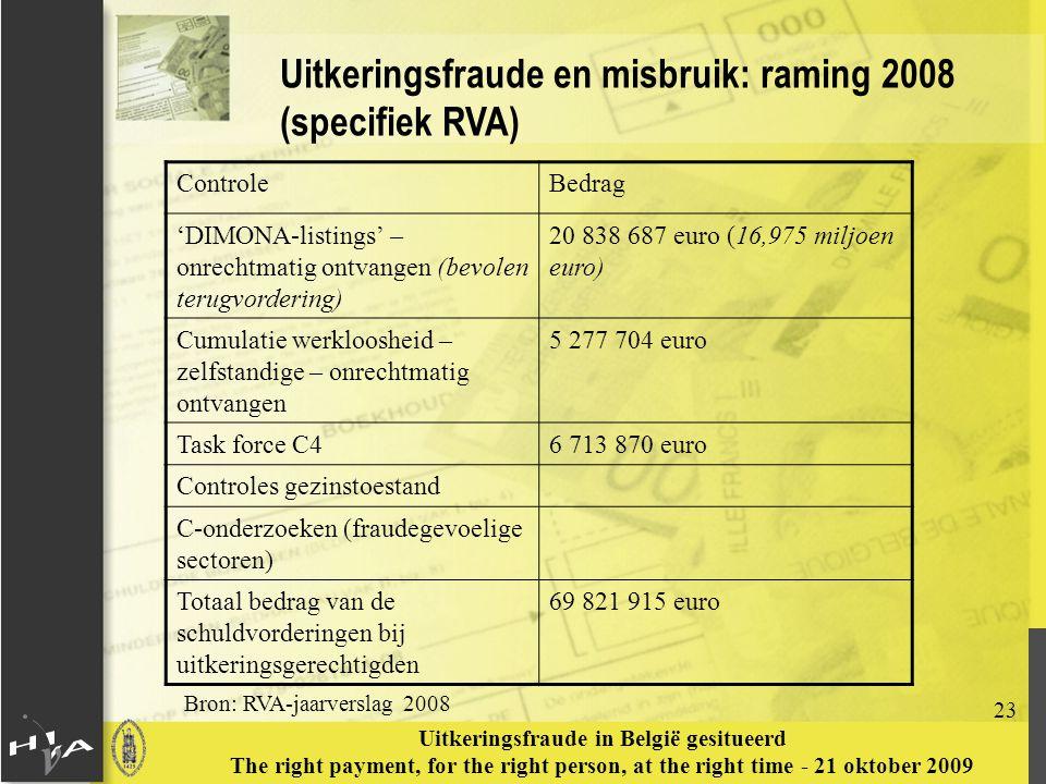 Bron: RVA-jaarverslag 2008