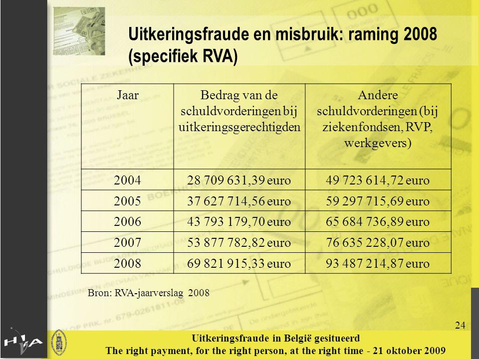 Uitkeringsfraude en misbruik: raming 2008 (specifiek RVA)