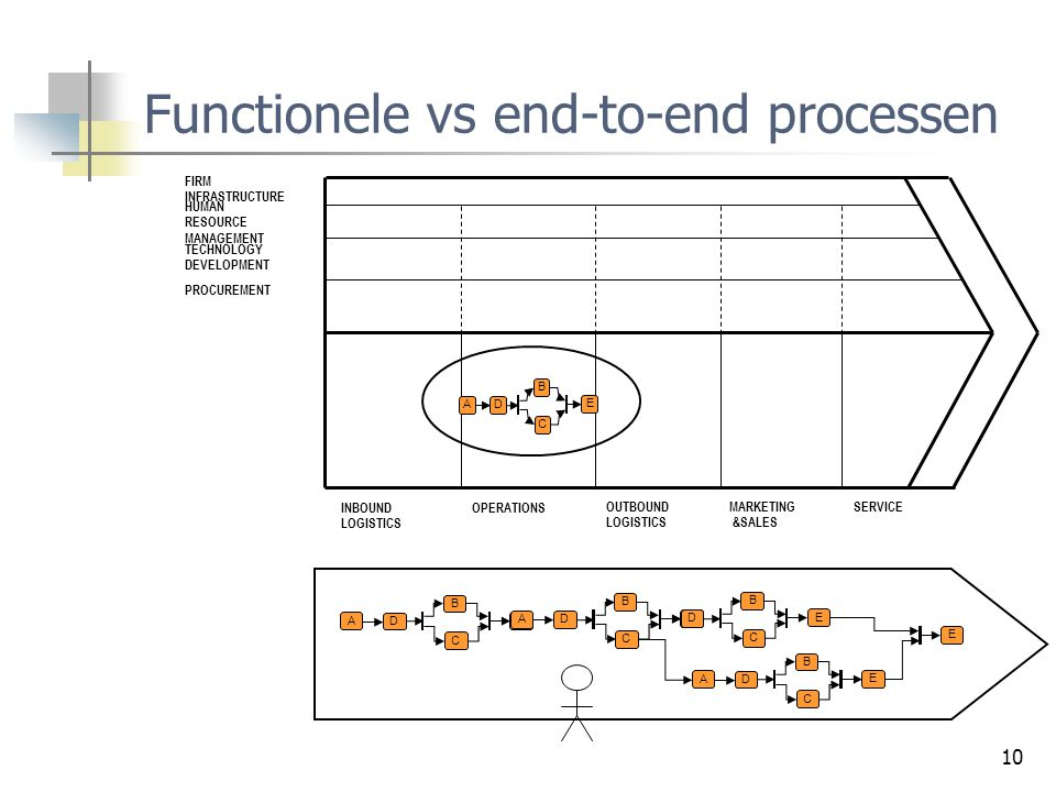Functionele vs end-to-end processen