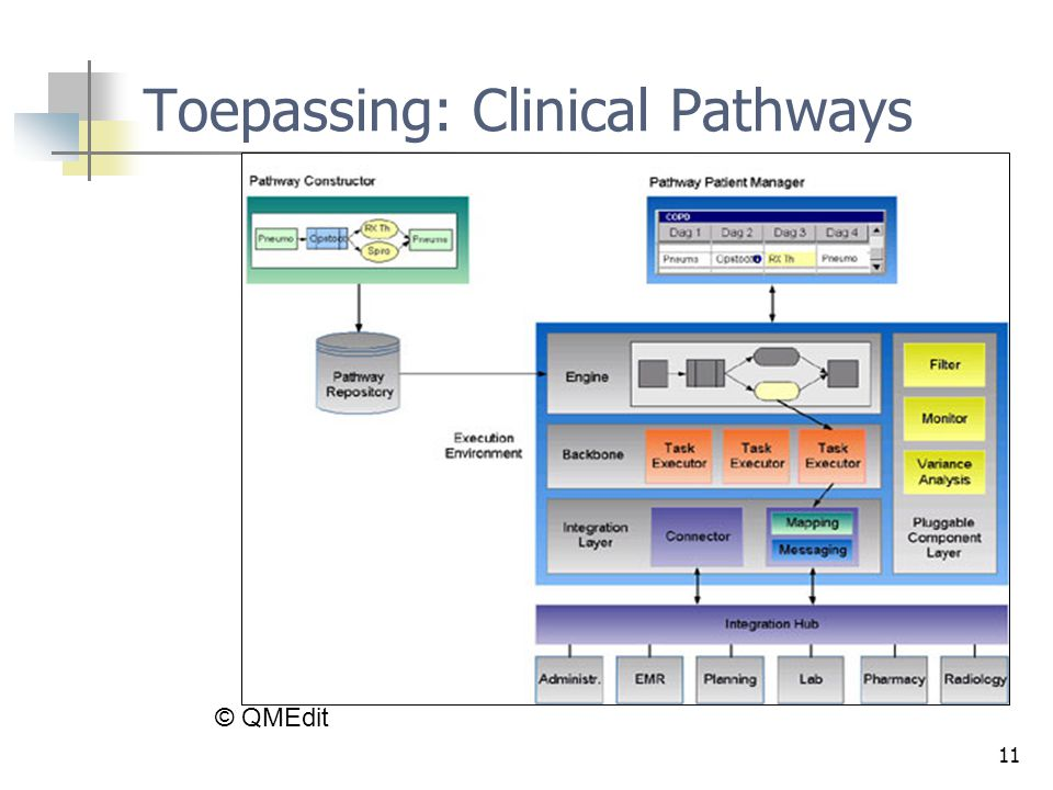 Toepassing: Clinical Pathways