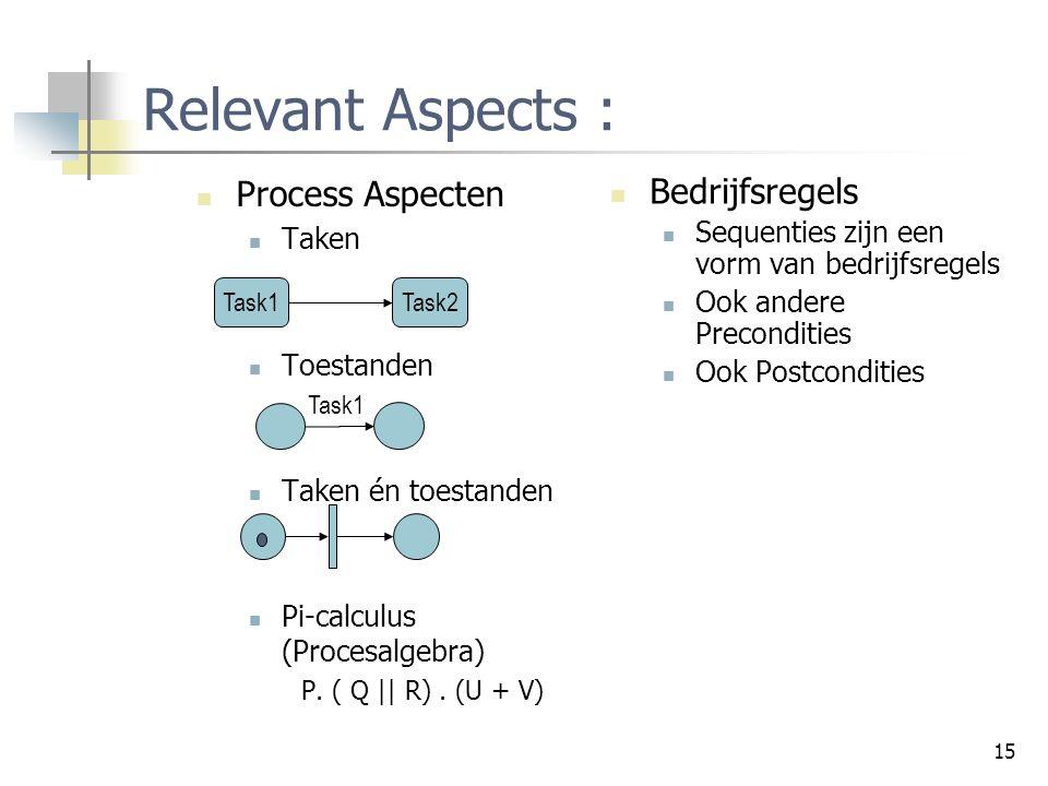 Relevant Aspects : Process Aspecten Bedrijfsregels Taken Toestanden