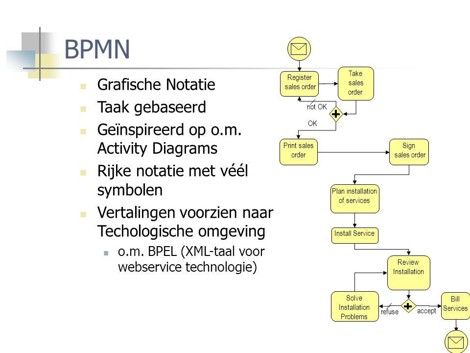 BPMN Grafische Notatie Taak gebaseerd
